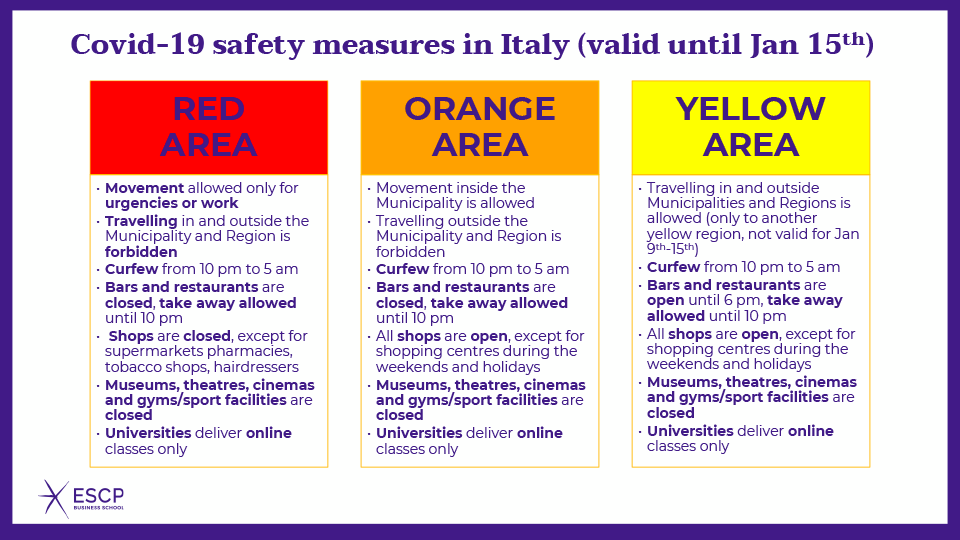 Covid-19 safety measures in Italy (valid until 15th Jan)
