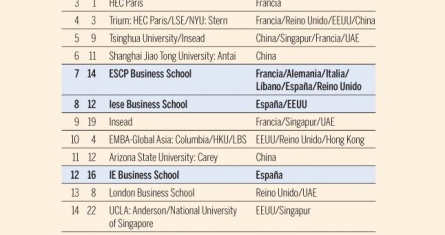 The Financial Times ranks ESCP Business School 7th worldwide for its EMBA